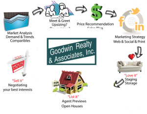 Osceola County Real Estate Marketing